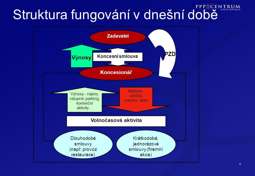 Příklad výstupů finančního modelu