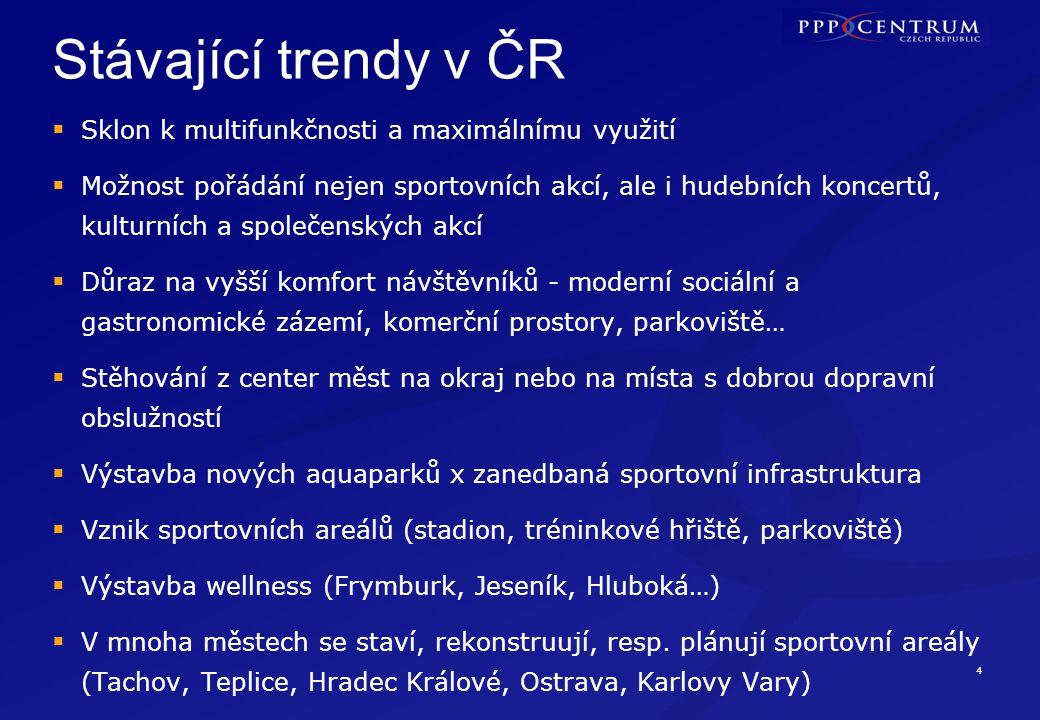 Stávající trendy v ČR - aquaparky