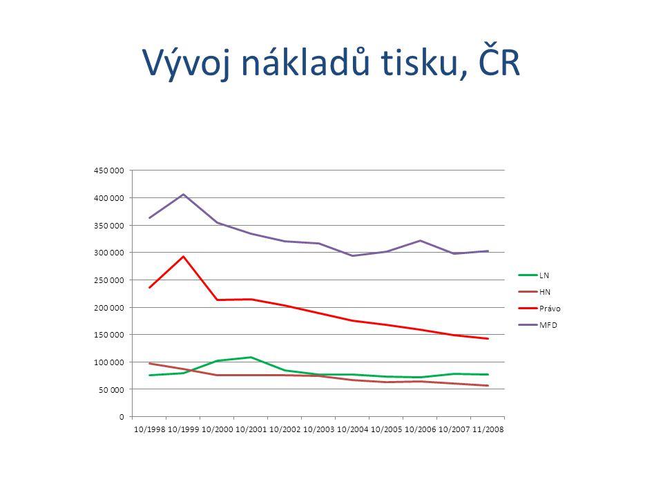 Vývoj nákladů tisku, ČR