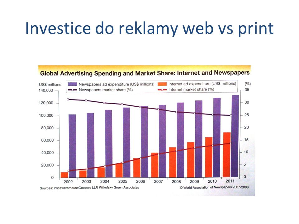 Investice do reklamy web vs print