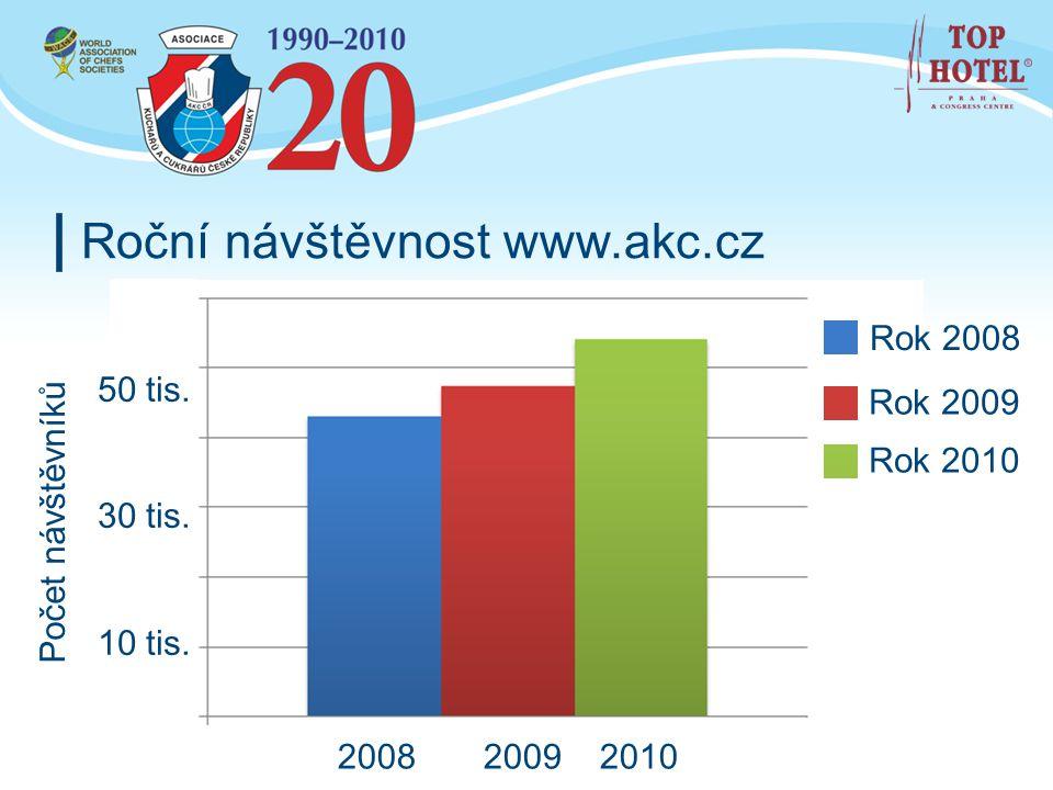 Roční návštěvnost www.akc.cz
