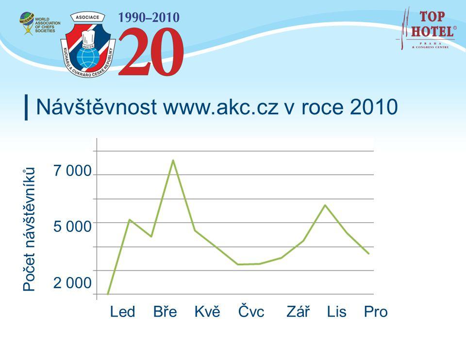 Návštěvnost www.akc.cz v roce 2010