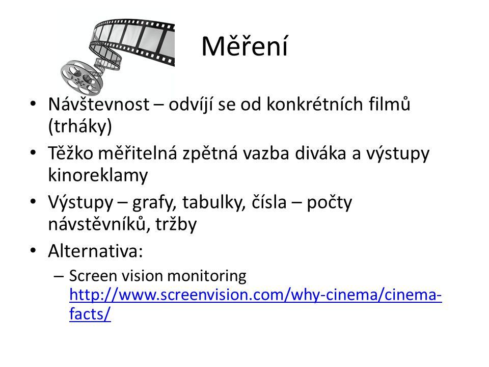Měření Návštevnost – odvíjí se od konkrétních filmů (trháky)