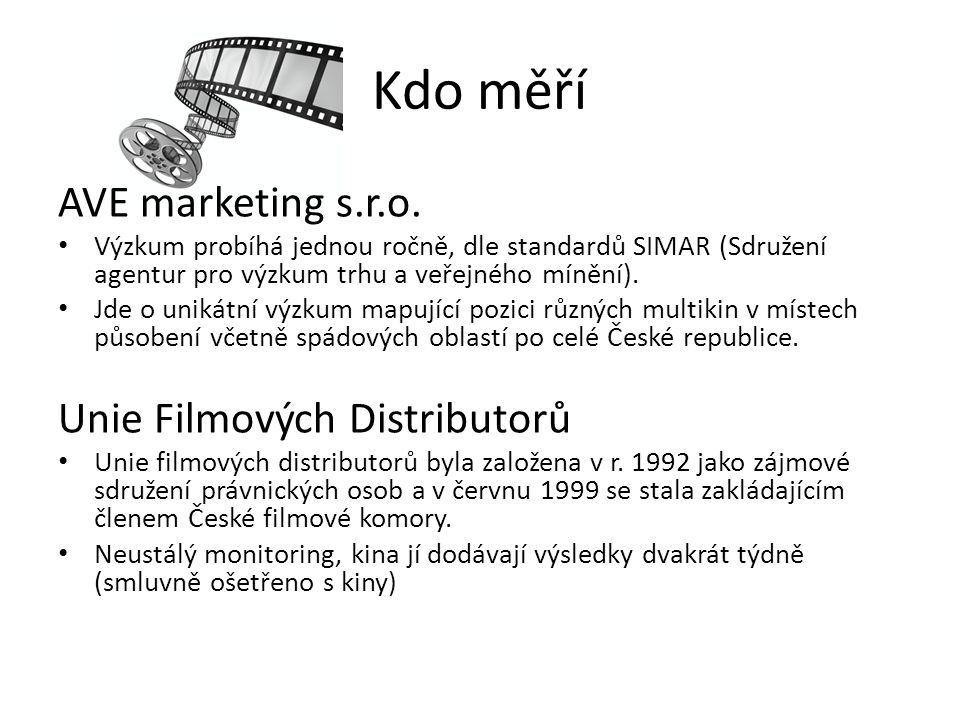 Kdo měří AVE marketing s.r.o. Unie Filmových Distributorů