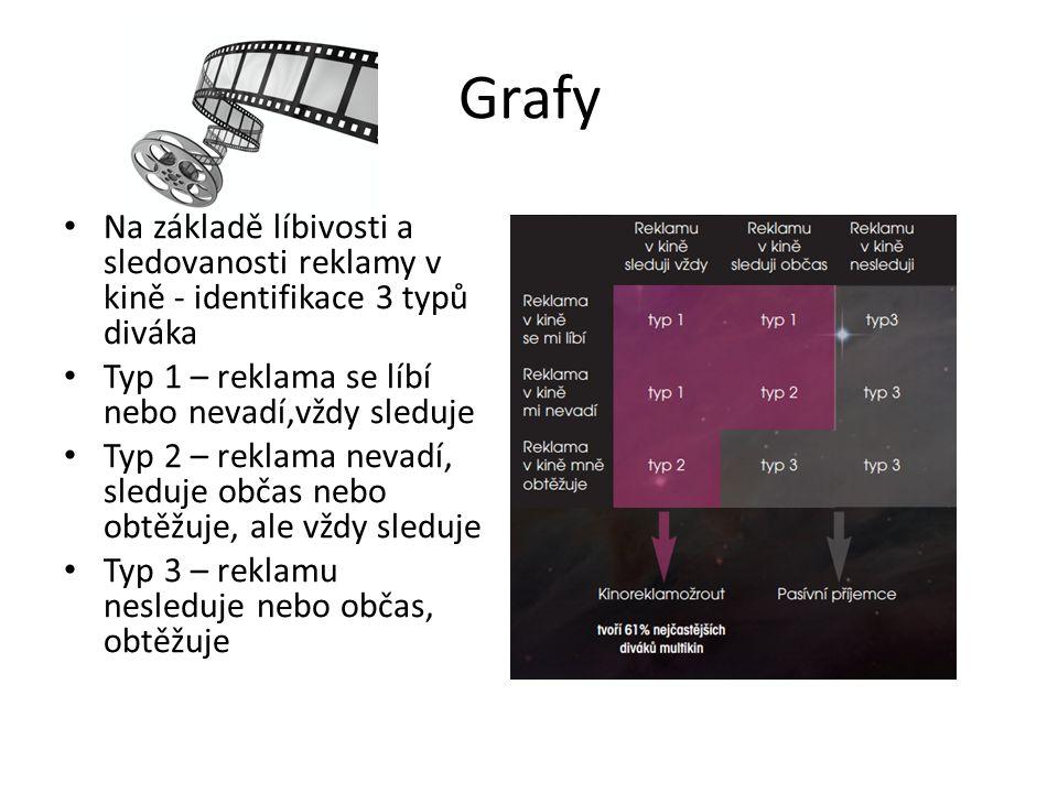 Grafy Na základě líbivosti a sledovanosti reklamy v kině - identifikace 3 typů diváka. Typ 1 – reklama se líbí nebo nevadí,vždy sleduje.