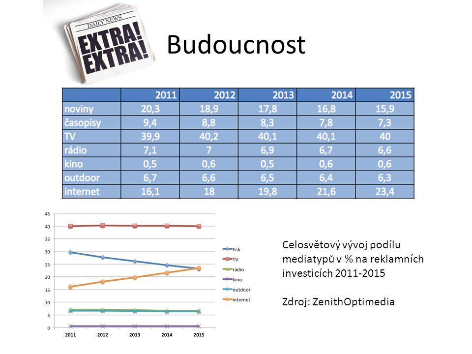 Budoucnost Celosvětový vývoj podílu mediatypů v % na reklamních investicích 2011-2015.