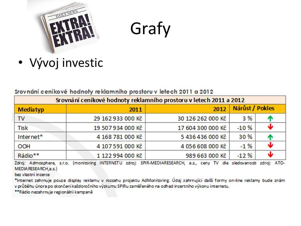 Grafy Vývoj investic