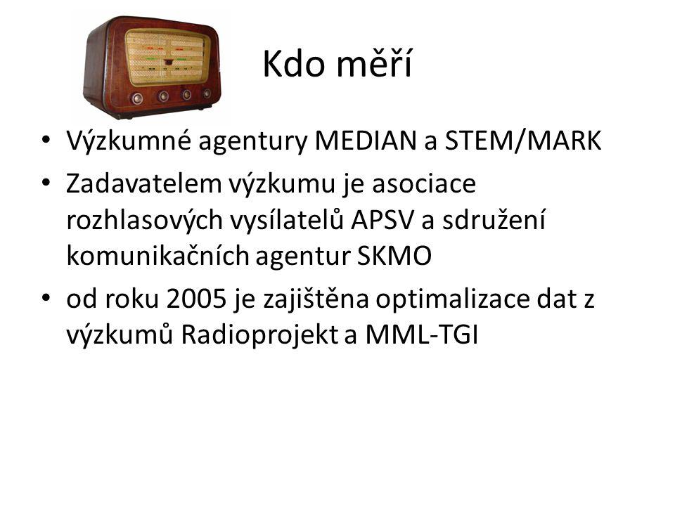 Kdo měří Výzkumné agentury MEDIAN a STEM/MARK