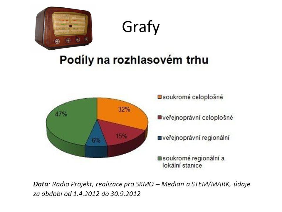 Grafy Data: Radio Projekt, realizace pro SKMO – Median a STEM/MARK, údaje za období od 1.4.2012 do 30.9.2012.