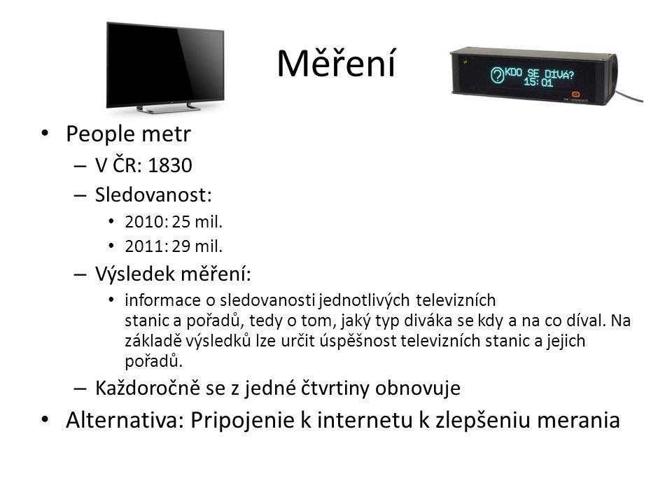 Měření People metr. V ČR: 1830. Sledovanost: 2010: 25 mil. 2011: 29 mil. Výsledek měření: