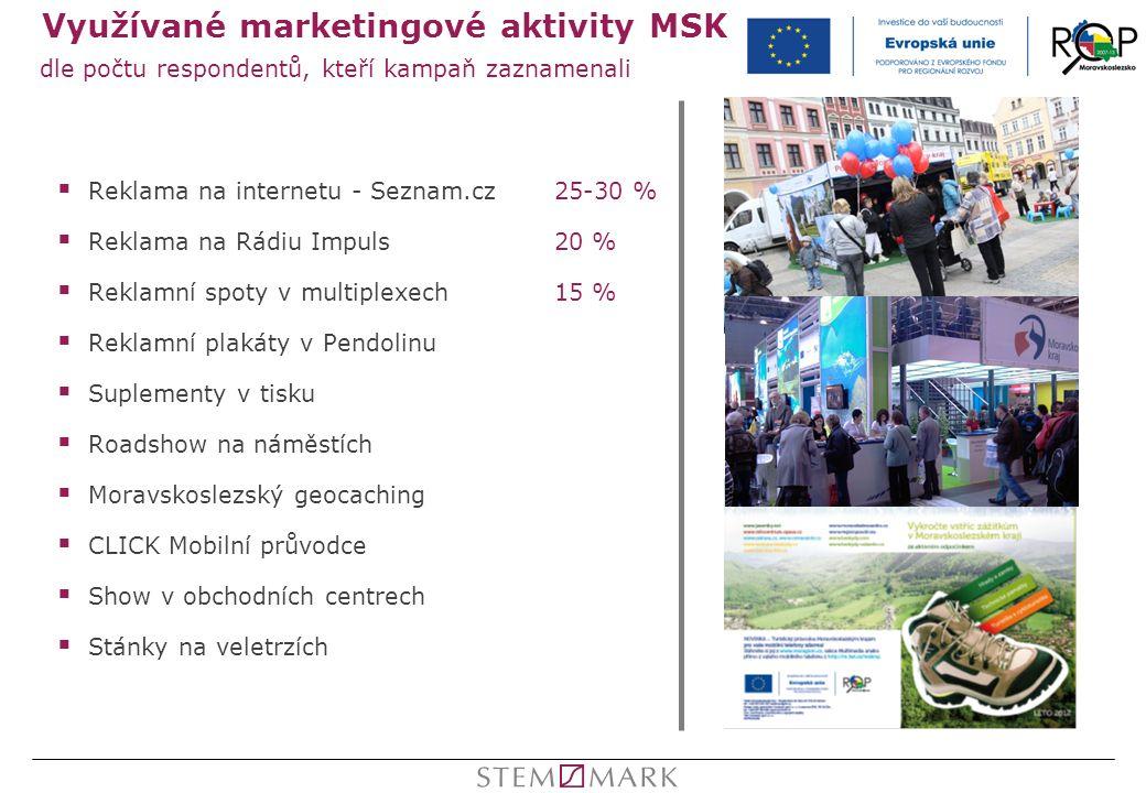 Využívané marketingové aktivity MSK