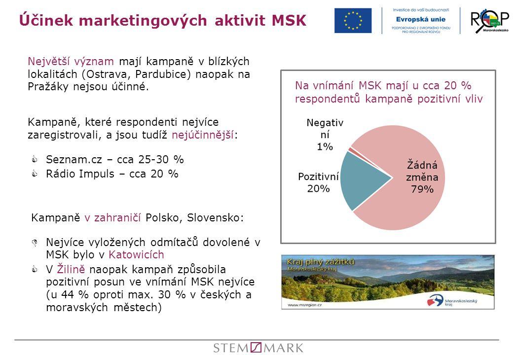 Účinek marketingových aktivit MSK