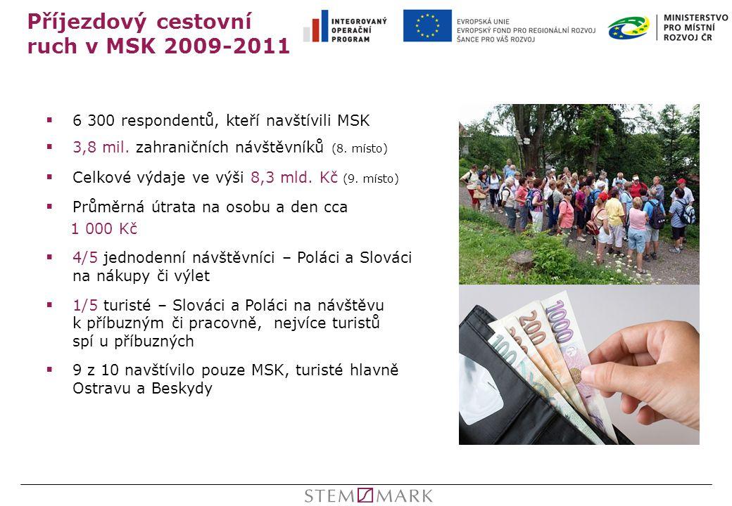 Příjezdový cestovní ruch v MSK 2009-2011