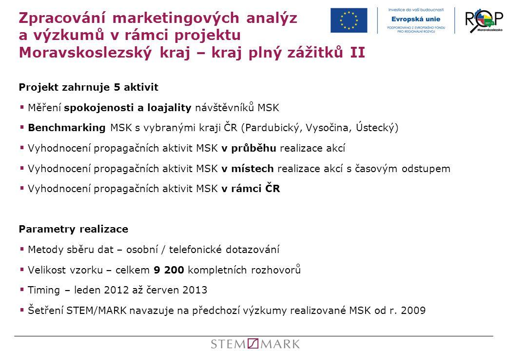 Zpracování marketingových analýz a výzkumů v rámci projektu Moravskoslezský kraj – kraj plný zážitků II