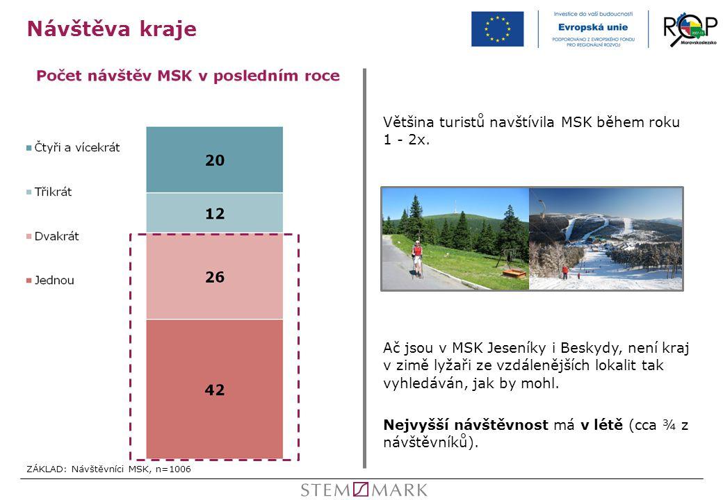Návštěva kraje Většina turistů navštívila MSK během roku 1 - 2x.