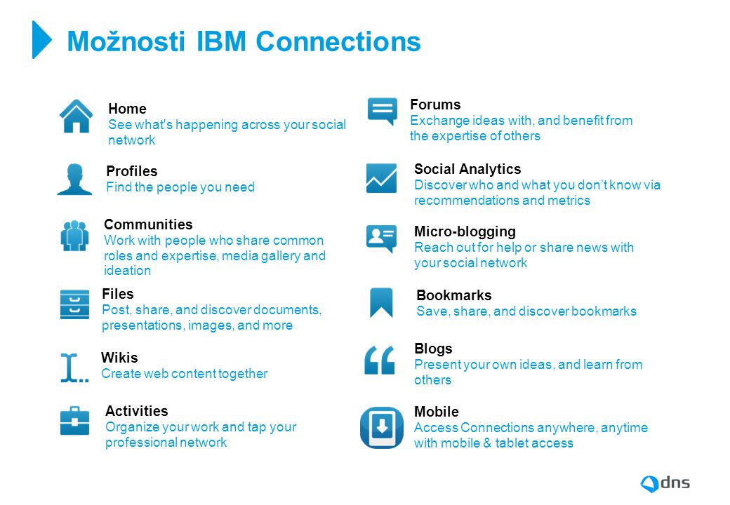 Možnosti IBM Connections