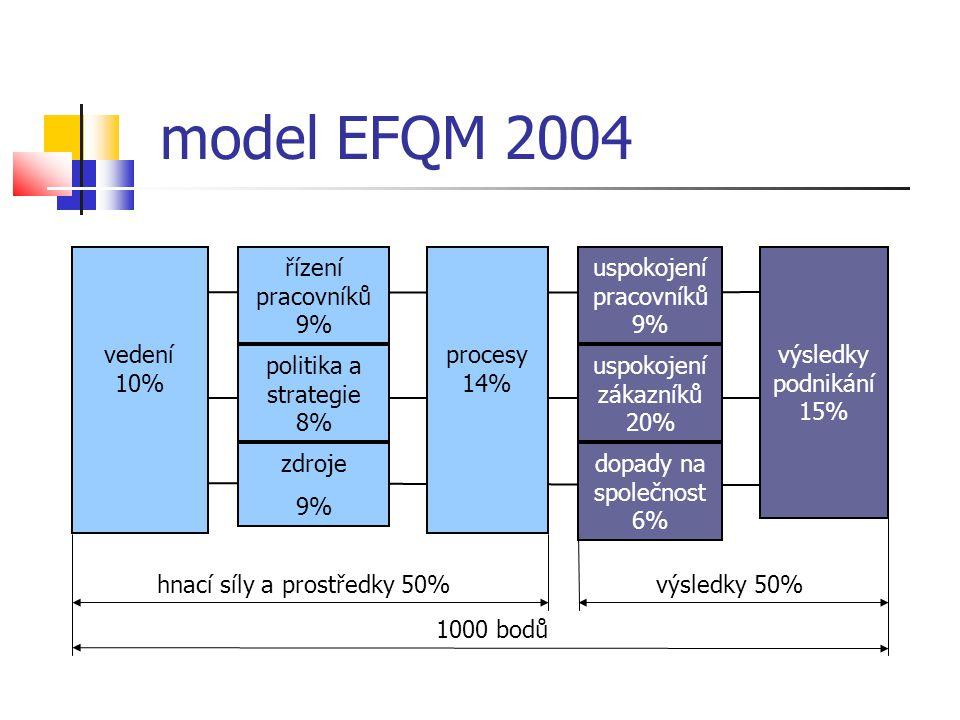 model EFQM 2004 vedení 10% řízení pracovníků 9% procesy 14%