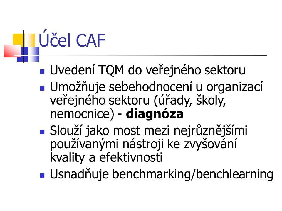 Účel CAF Uvedení TQM do veřejného sektoru