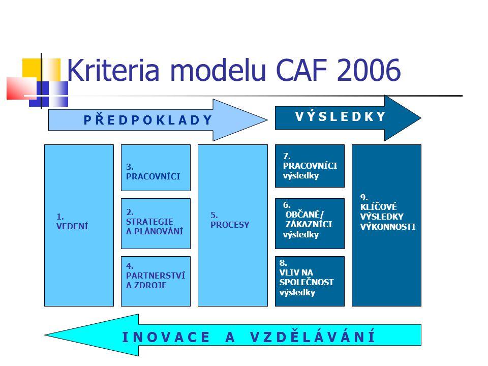 Kriteria modelu CAF 2006 I N O V A C E A V Z D Ě L Á V Á N Í