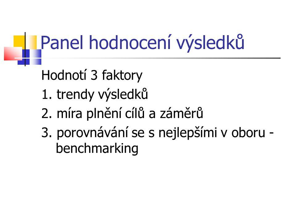 Panel hodnocení výsledků