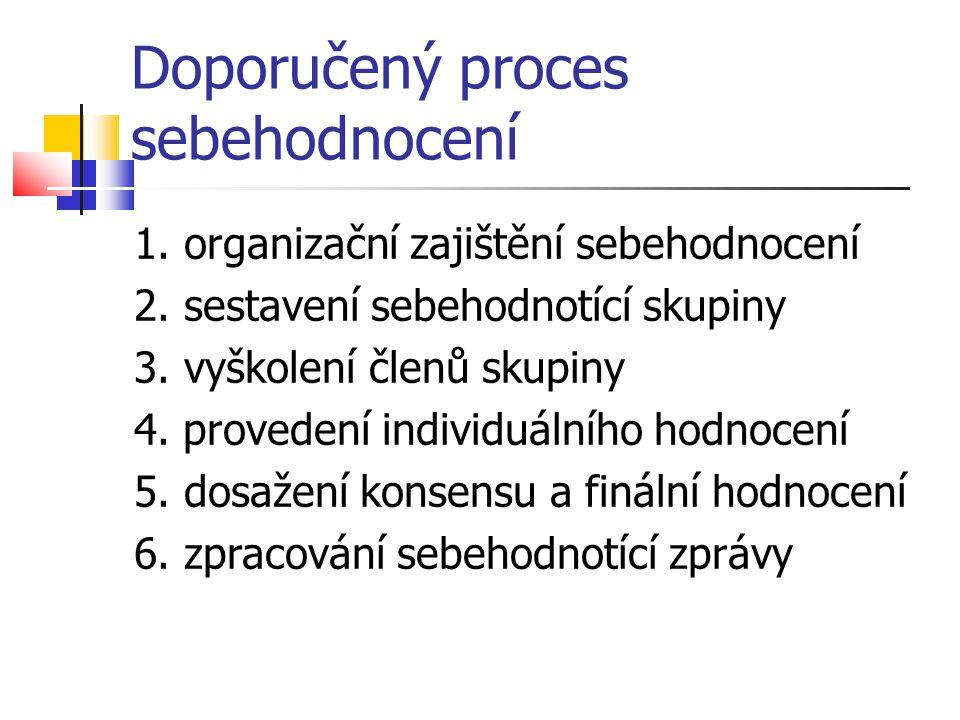 Doporučený proces sebehodnocení