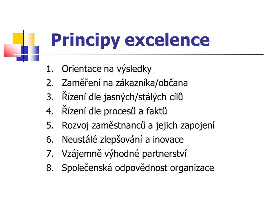 Principy excelence Orientace na výsledky Zaměření na zákazníka/občana