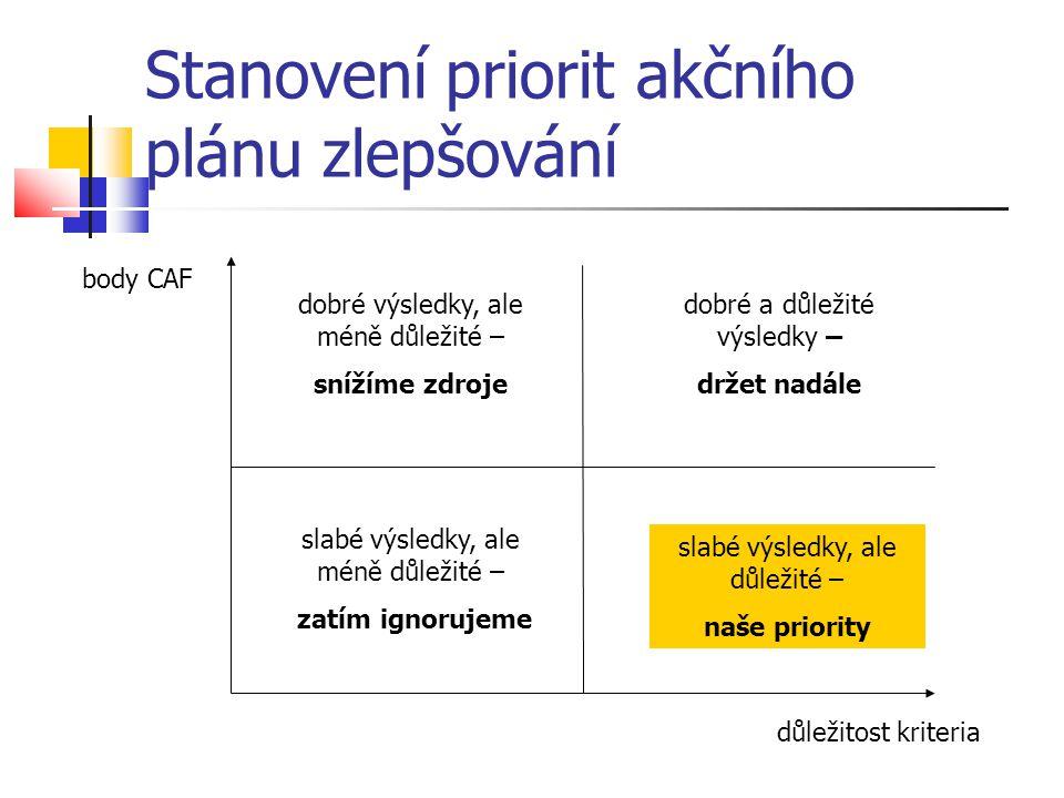 Stanovení priorit akčního plánu zlepšování