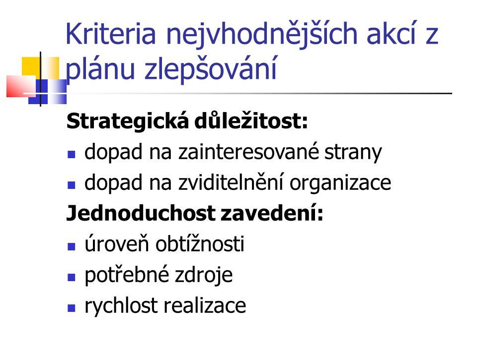 Kriteria nejvhodnějších akcí z plánu zlepšování