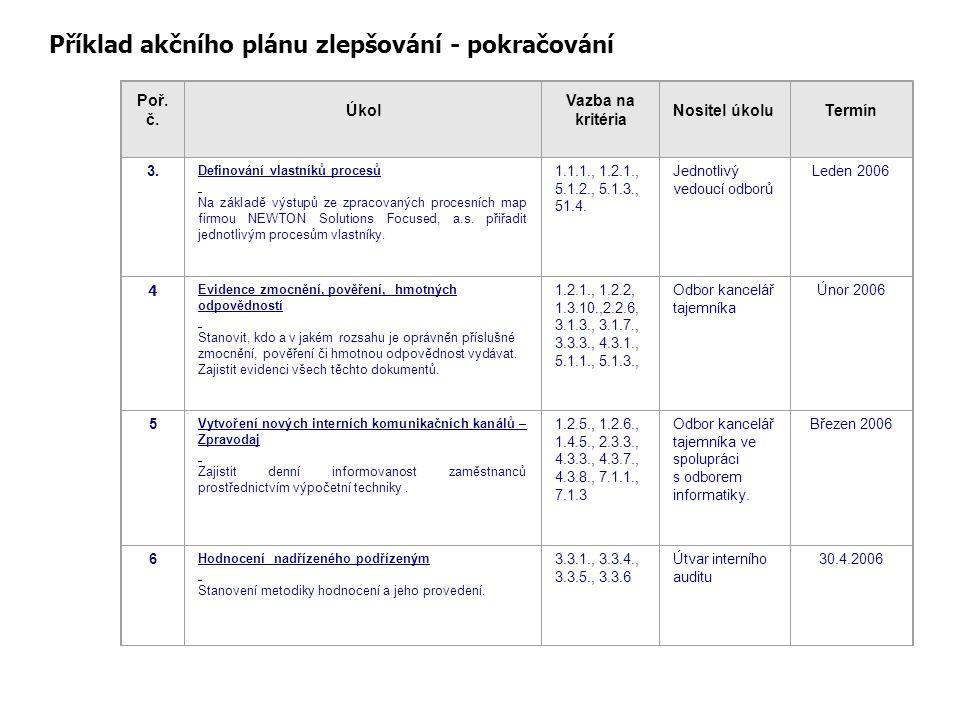 Příklad akčního plánu zlepšování - pokračování