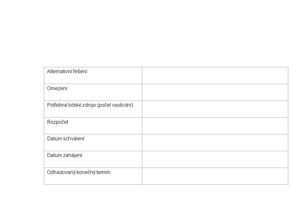 Alternativní řešení Omezení. Potřebné lidské zdroje (počet osob/dní) Rozpočet. Datum schválení. Datum zahájení.
