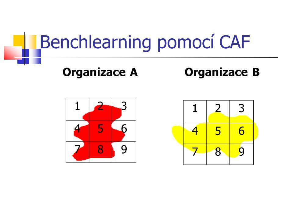 Benchlearning pomocí CAF