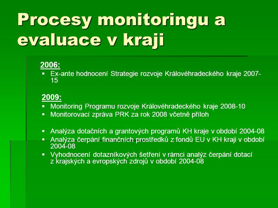 Procesy monitoringu a evaluace v kraji
