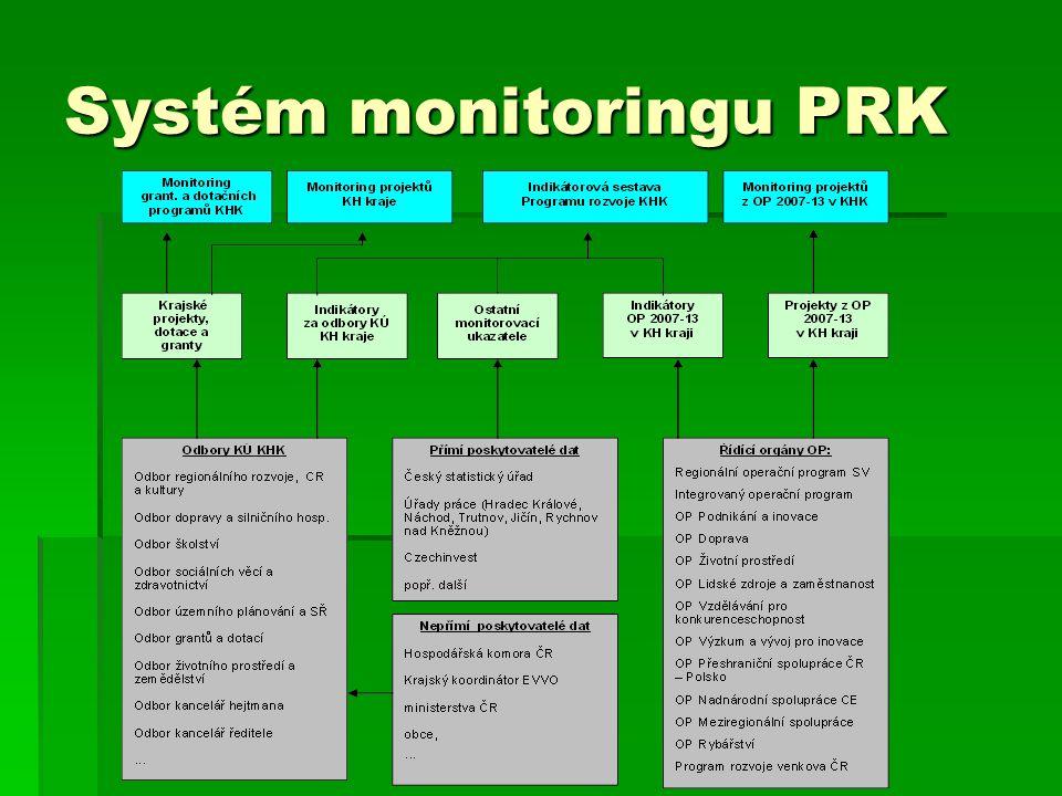 Systém monitoringu PRK