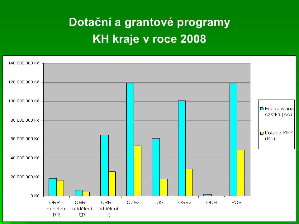 Dotační a grantové programy