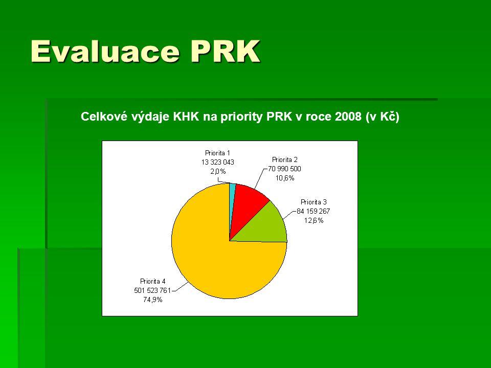 Evaluace PRK Celkové výdaje KHK na priority PRK v roce 2008 (v Kč)