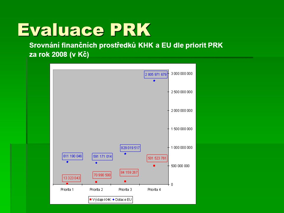 Evaluace PRK Srovnání finančních prostředků KHK a EU dle priorit PRK