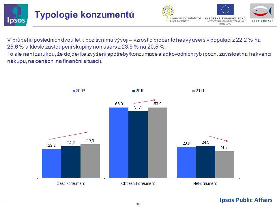 Typologie konzumentů V průběhu posledních dvou let k pozitivnímu vývoji – vzrostlo procento heavy users v populaci z 22,2 % na.