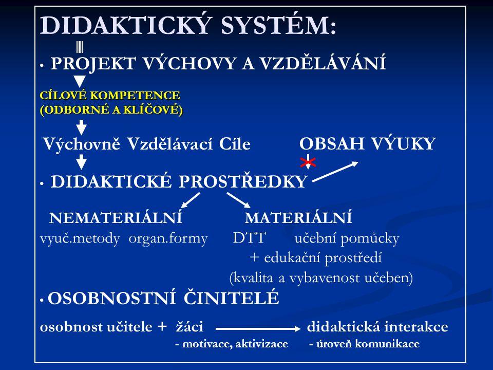 DIDAKTICKÝ SYSTÉM: vyuč.metody organ.formy DTT učební pomůcky