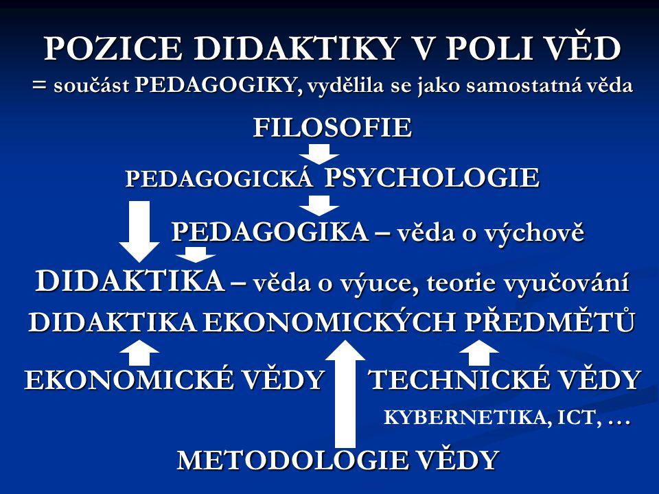 POZICE DIDAKTIKY V POLI VĚD = součást PEDAGOGIKY, vydělila se jako samostatná věda FILOSOFIE PEDAGOGICKÁ PSYCHOLOGIE PEDAGOGIKA – věda o výchově DIDAKTIKA – věda o výuce, teorie vyučování DIDAKTIKA EKONOMICKÝCH PŘEDMĚTŮ EKONOMICKÉ VĚDY TECHNICKÉ VĚDY KYBERNETIKA, ICT, … METODOLOGIE VĚDY