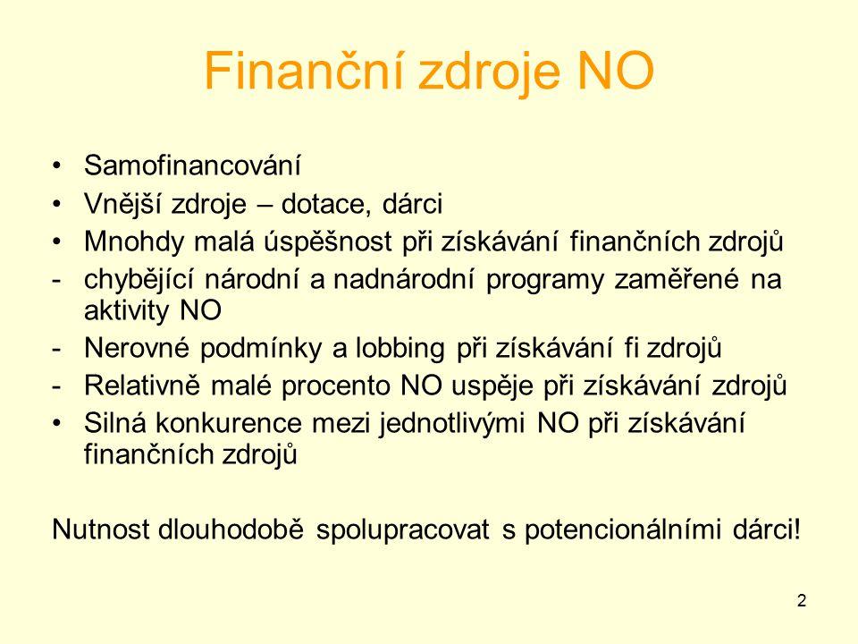 Finanční zdroje NO Samofinancování Vnější zdroje – dotace, dárci