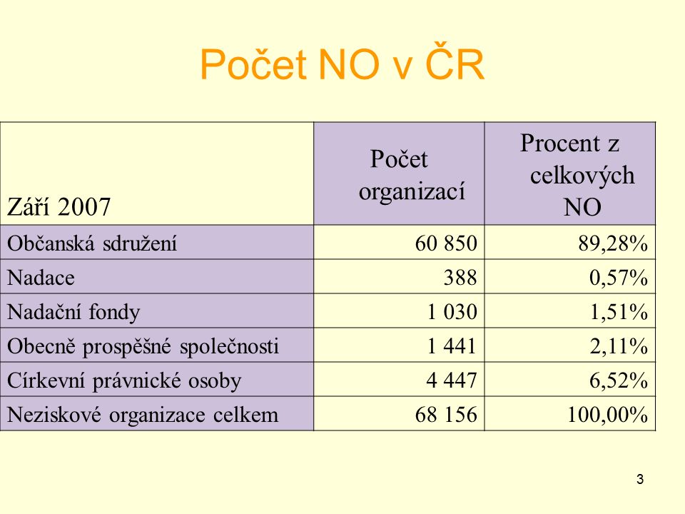 Počet NO v ČR Září 2007 Počet organizací Procent z celkových NO