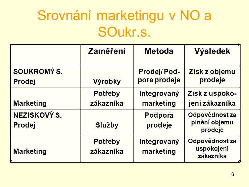 Srovnání marketingu v NO a SOukr.s.