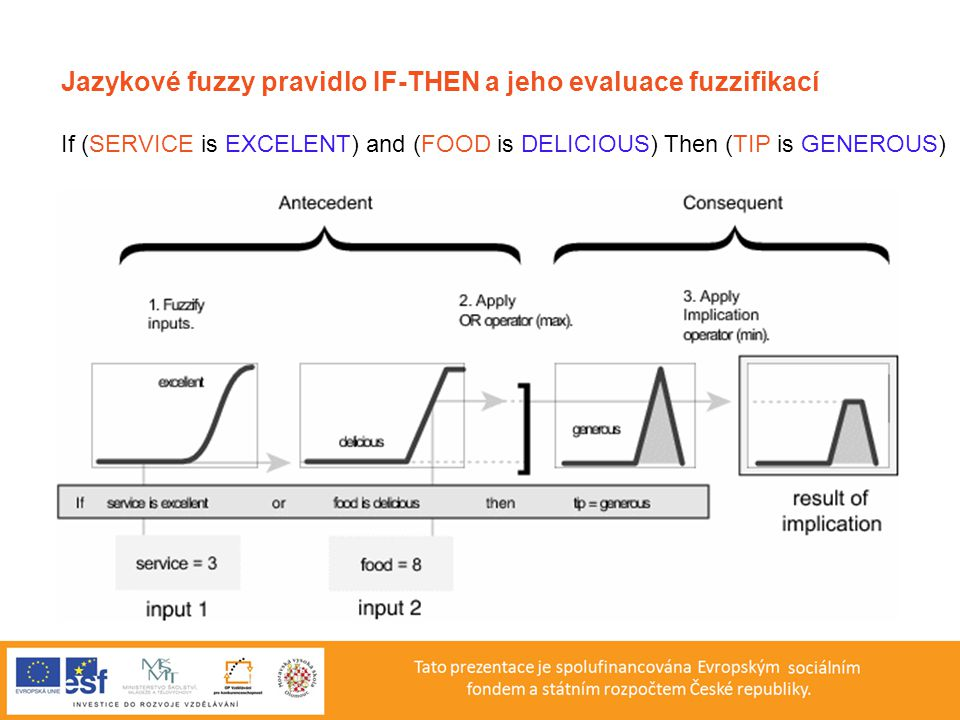 Jazykové fuzzy pravidlo IF-THEN a jeho evaluace fuzzifikací