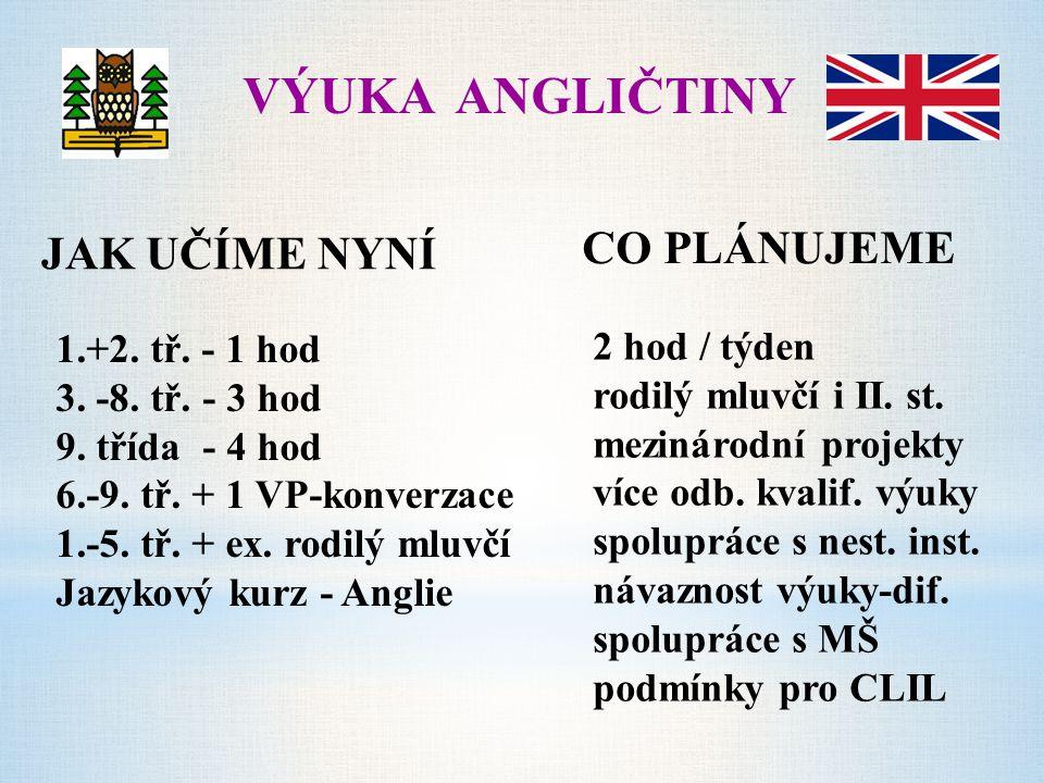 VÝUKA ANGLIČTINY CO PLÁNUJEME JAK UČÍME NYNÍ 1.+2. tř. - 1 hod