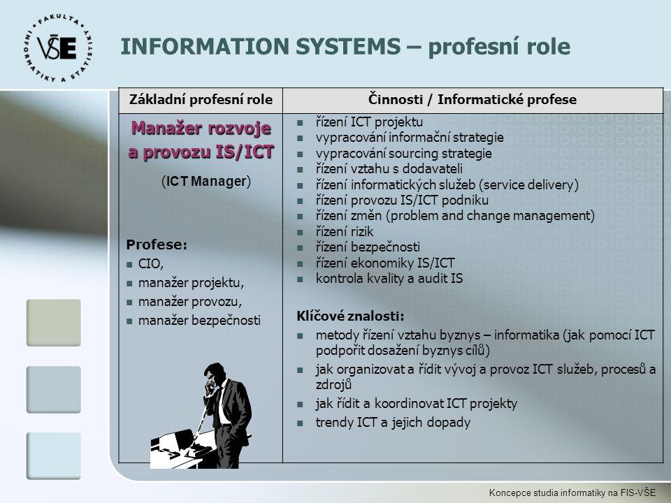 Základní profesní role Činnosti / Informatické profese