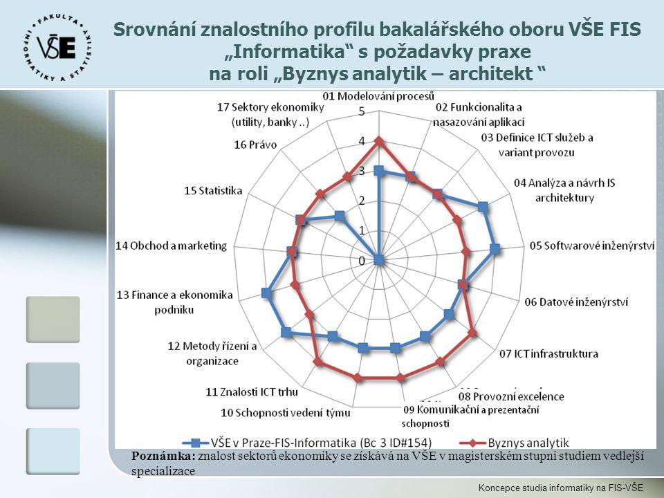 Koncepce studia informatiky na FIS-VŠE