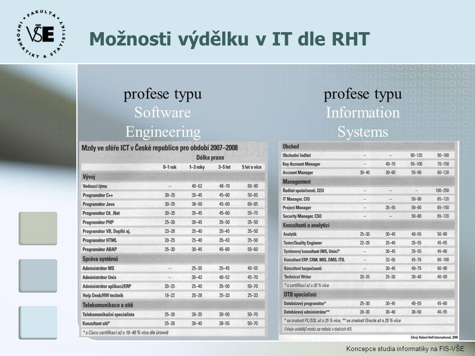 Možnosti výdělku v IT dle RHT