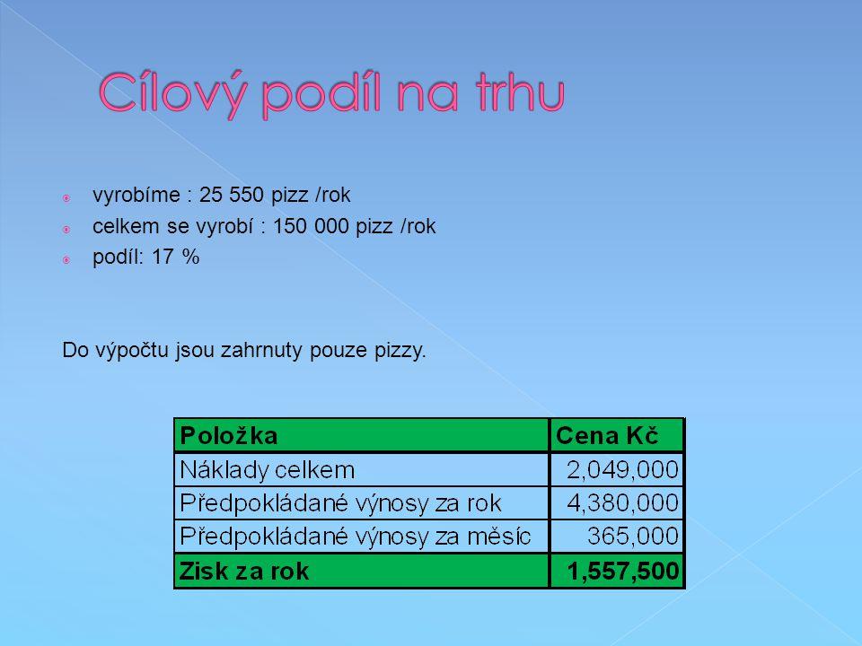 Cílový podíl na trhu vyrobíme : 25 550 pizz /rok