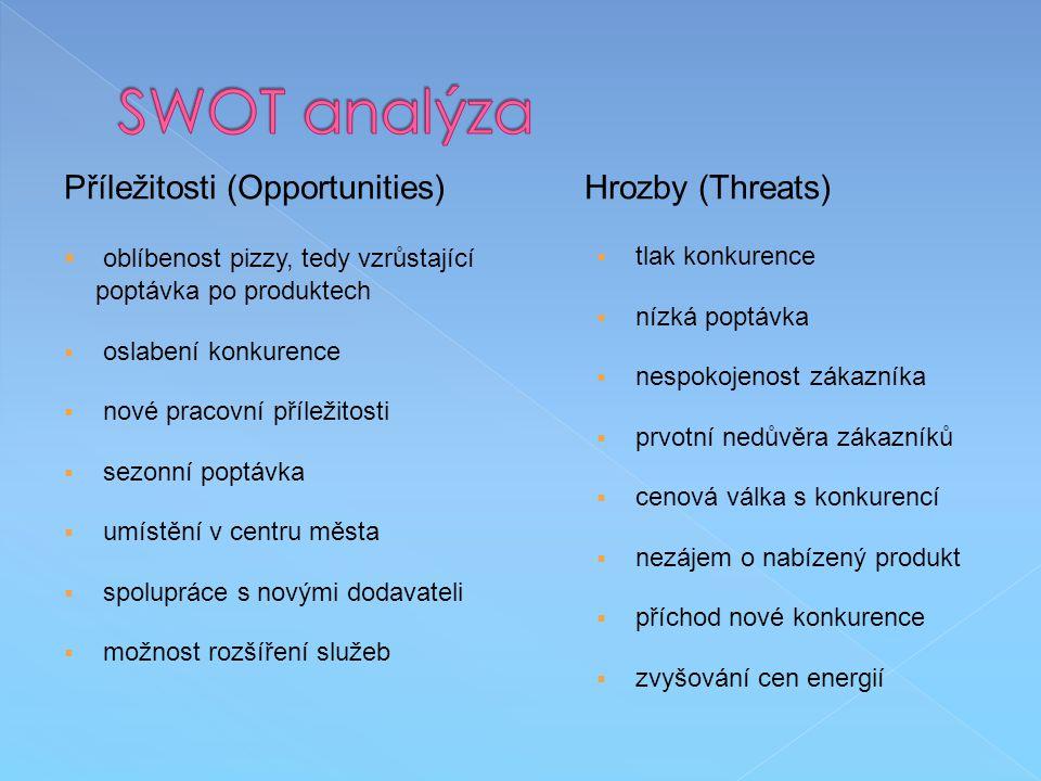 SWOT analýza Příležitosti (Opportunities) Hrozby (Threats)