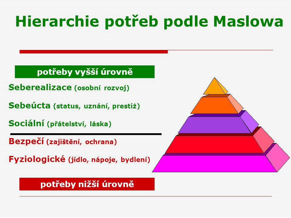 Hierarchie potřeb podle Maslowa